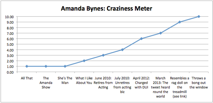 I don't know what's sadder, Amanda Byne's life right now, or the fact that I spent time making this graph...